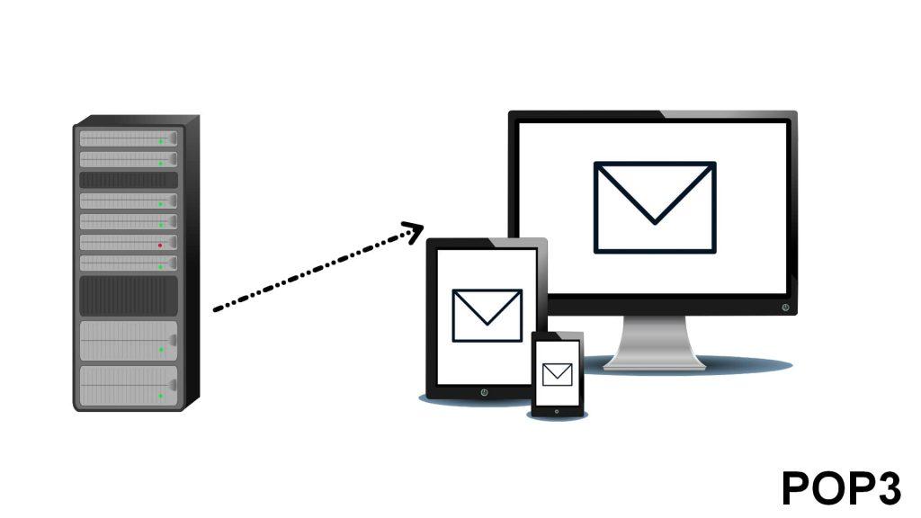Schéma adresse de serveur messagerie POP3