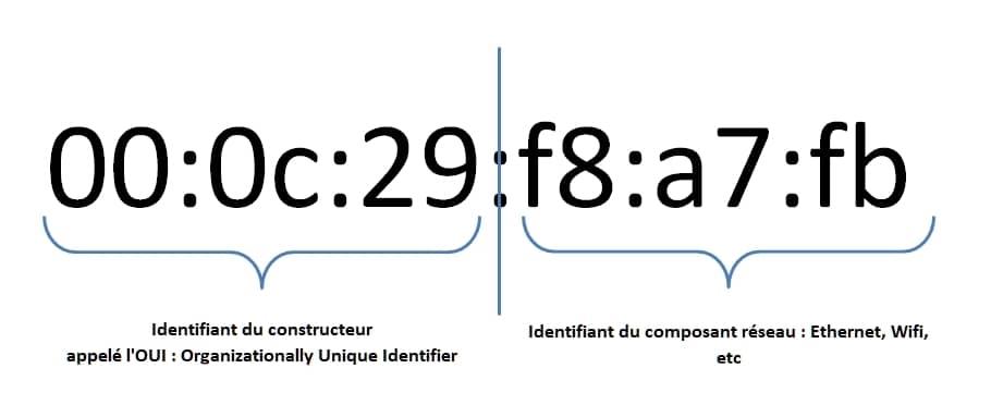 Image descriptive d'une adresse MAC
